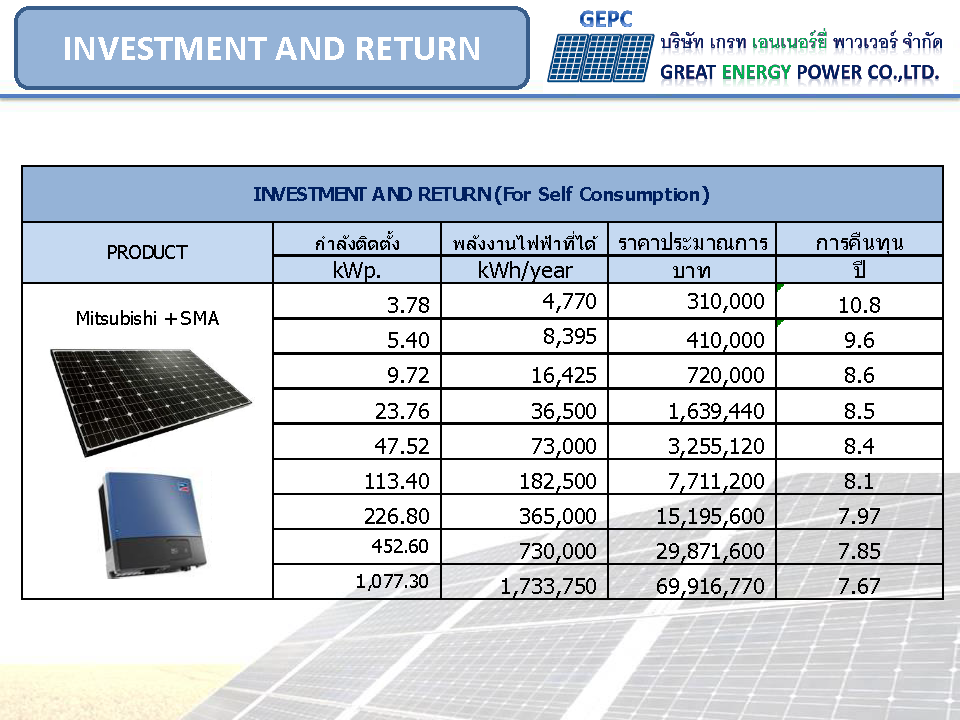 investment_and_return
